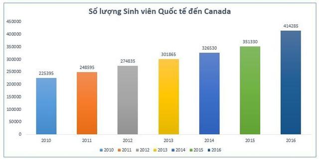Chính sách định cư và Visa du học Canada 2018 - 1