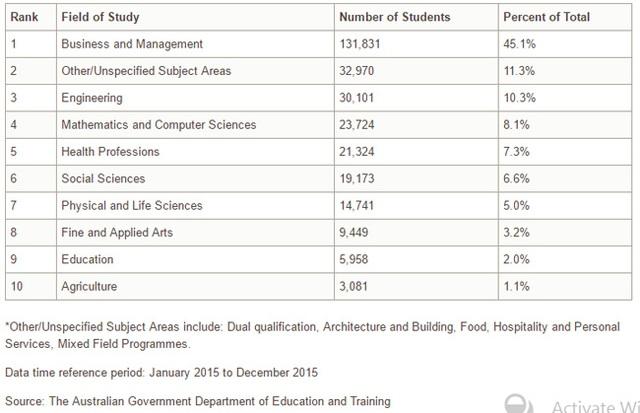 Xu hướng chọn các ngành học theo danh sách định cư cao tại Úc 2017 - 2