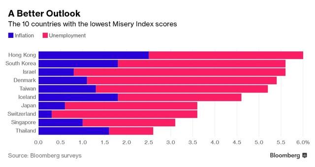 10 quốc gia hạnh phúc nhất trong bảng Chỉ số Khốn khổ của Bloomberg, trong đó Thái lan đứng đầu. (Nguồn: Bloomberg)
