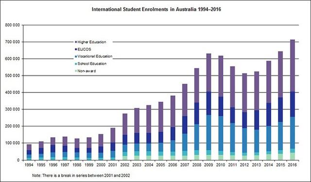 Du học Úc - Ưu tiên hàng đầu về giáo dục cùng chính sách hấp dẫn thu hút nhân tài 2017 - 2