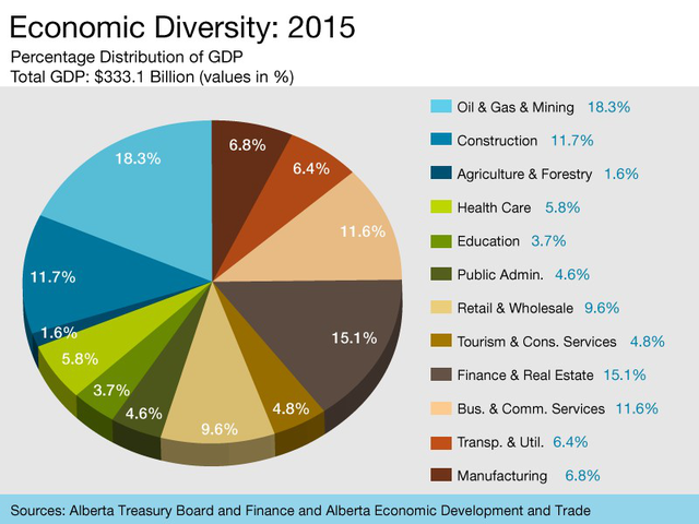 Nguồn: http://www.albertacanada.com/business/overview/economic-results.aspx