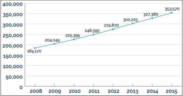 Biểu đồ số lượng du học sinh quốc tế (ở mọi cấp bậc) tại Canada từ năm 2008 tới 2015. Nguồn CBIE