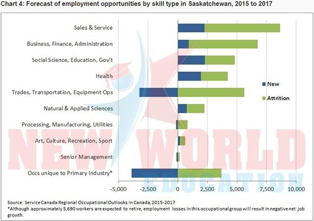 Du học Canada 2017 nên chọn ngành và bang nào để có cơ hội việc làm và định cư cao - 2