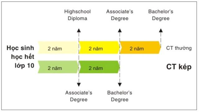 Chương trình bằng kép 2 + 2 gồm 2 năm cao đẳng & 2 năm đại học Mỹ
