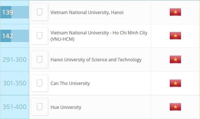 Xếp hạng đại học châu Á 2017: Đại học Quốc gia Hà Nội duy trì vị trí 139 - 2