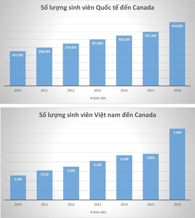 Du học Canada: Chinh phục CES 2018 cho tương lai định cư Canada dễ dàng - 2