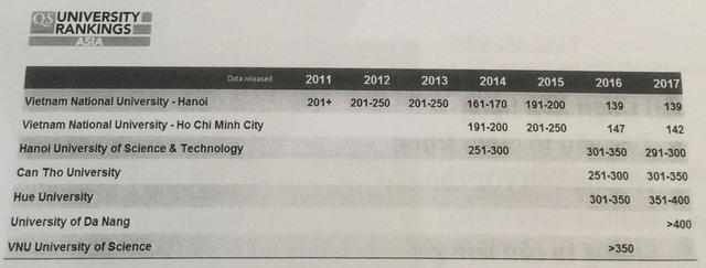 Các trường ĐH Việt Nam trong bảng xếp hạng QS Châu Á.