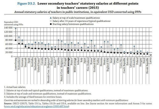 Biểu đồ mức lương của giáo viên trung học cơ sở năm 2015 ở 3 giai đoạn nghề nghiệp: mới vào nghề, sau 15 giảng dạy và mức lương cao nhất trong thang bậc lương. Ảnh: OECD