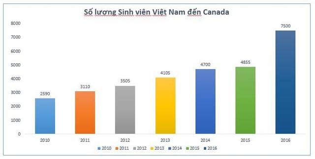 Chính sách định cư và Visa du học Canada 2018 - 2
