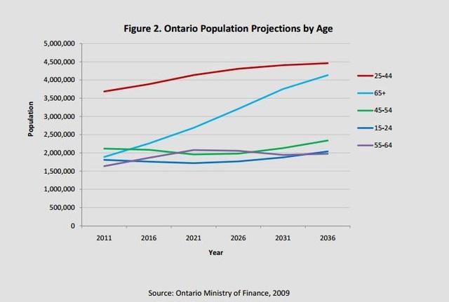Xu hướng dân số Ontario (2011 – 2036)