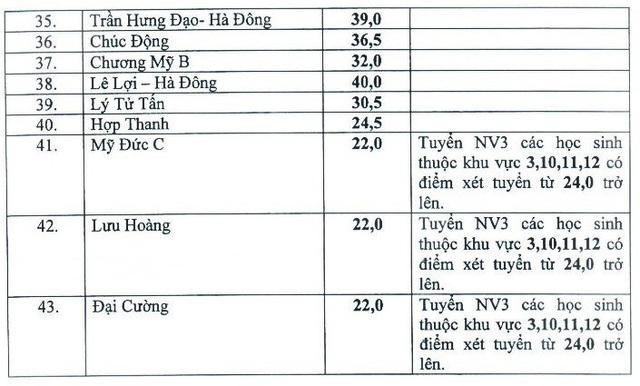 Hà Nội: 43 trường công lập thay đổi điểm chuẩn vào lớp 10 - 3