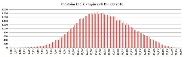 Phổ điểm thi THPT quốc gia khối A,A1,B,C,D năm 2017 - 6