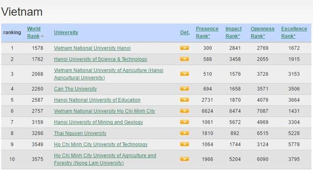 Trường đại học nào của Việt Nam có công bố quốc tế nhiều nhất? - 3