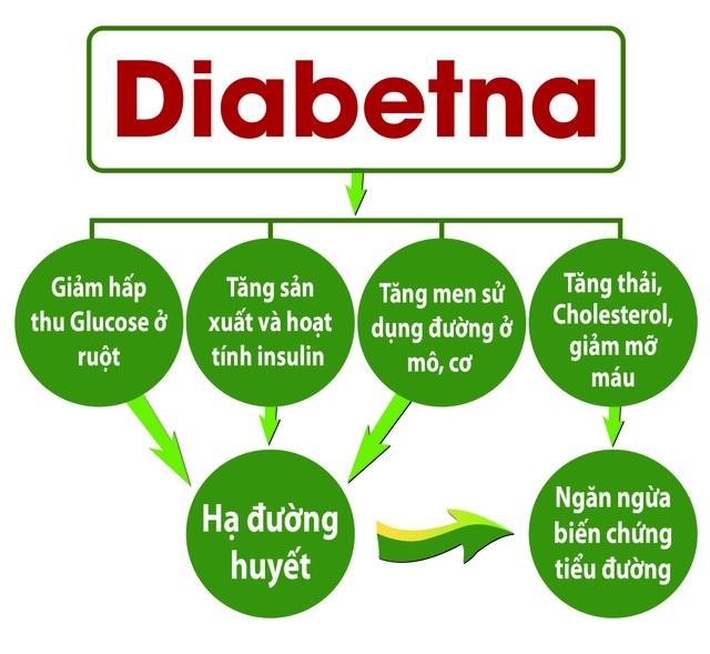 Ảnh: TPCN Diabetna là sản phẩm chiết xuất từ Dây thìa canh chuẩn hóa của công ty TNHH Nam Dược, giúp hạ và ổn định đường huyết, phòng ngừa biến chứng