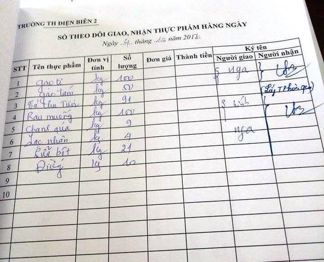 Thực phẩm của trường tiểu học Điện Biên 2 nhận về trong ngày 4/10 được Hiệu trưởng khẳng định đang bị âm tiền so với số tiền học sinh đóng