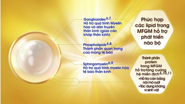 MFGM được chứng minh lâm sàng giúp tăng cường IQ & EQ