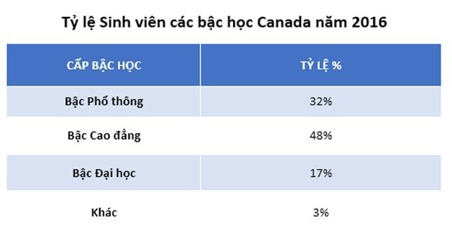 Du học Canada: Chinh phục CES 2018 cho tương lai định cư Canada dễ dàng - 3