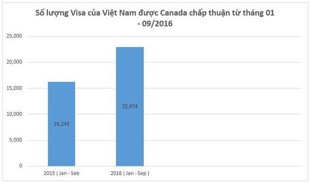 Hội thảo du học Canada – Chương trình CO-OP và Visa ưu tiên gần như tuyệt đối dành cho sinh viên Việt nam - 4