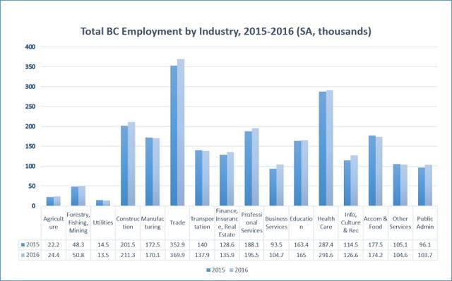 Nguồn: http://www.bcbc.com/bcbc-blog/2017/bc-job-performance-part-i-a-visual-summary-of-bcs-2016-job-performance-within-canada