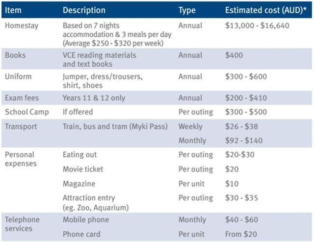Nguồn: http://www.study.vic.gov.au/Shared%20Documents/en/Cost-of-Living-Summary.pdf
