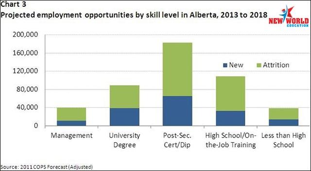 Du học Canada 2017 nên chọn ngành và bang nào để có cơ hội việc làm và định cư cao - 5
