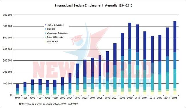 Du học Úc - Ưu tiên hàng đầu về giáo dục cùng chính sách hấp dẫn thu hút nhân tài 2017 - 7