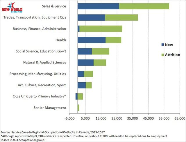 Du học Canada 2017 nên chọn ngành và bang nào để có cơ hội việc làm và định cư cao - 7