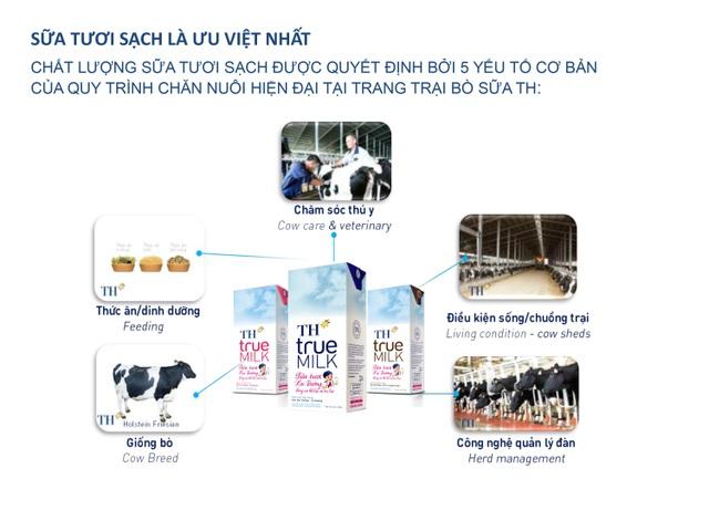 Sữa học đường và người khởi đầu cho những ly sữa đạt chuẩn - 4