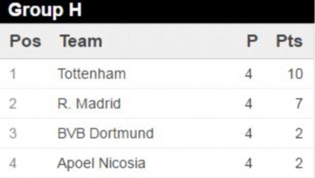 """Tottenham 3-1 Real Madrid: Cơn ác mộng của """"Kền kền trắng"""" - 5"""