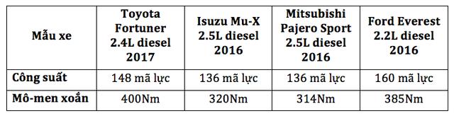 Khám phá những tính năngđột phácủa Toyota Fortuner 2017 - 4