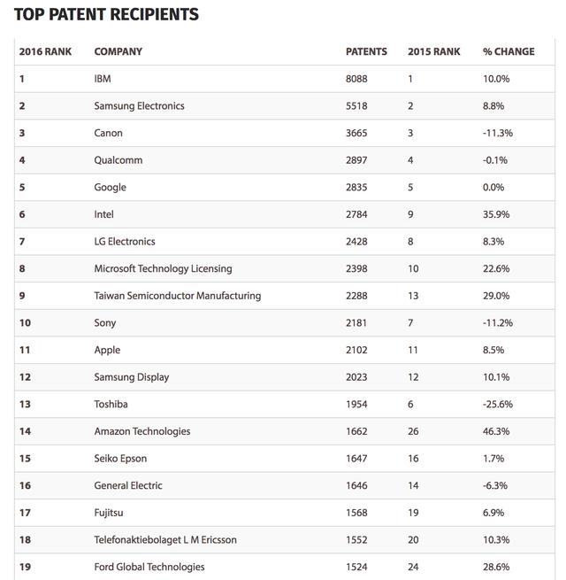 Apple nằm ngoài top 10 công ty sở hữu bằng sáng chế nhiều nhất năm 2016 - 2