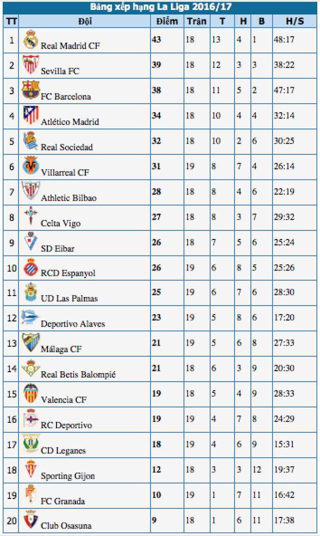 Real Madrid 2-1 Malaga: Sergio Ramos lập cú đúp - 6