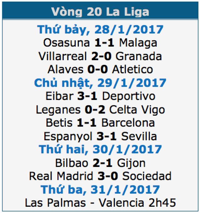 C.Ronaldo lập công, Real Madrid thắng đậm Sociedad - 1
