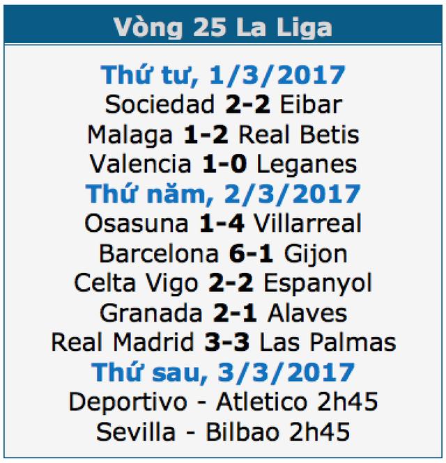 Real Madrid 3-3 Las Palmas: Bale bị đuổi, C.Ronaldo lập cú đúp - 1