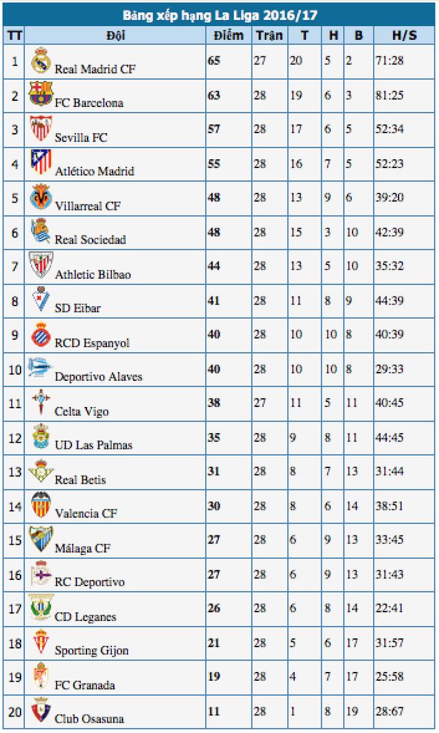 Barcelona 4-2 Valencia: Cú đúp của Messi - 5