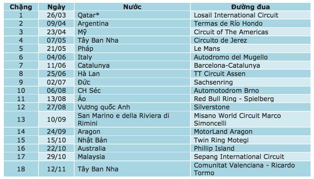 (*) Trong mùa giải MotoGP 2017, chặng Qatar là chặng duy nhất diễn ra vào buổi tối