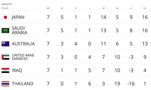Báo chí Thái Lan than khóc cho thất bại của đội nhà tại vòng loại World Cup - 2