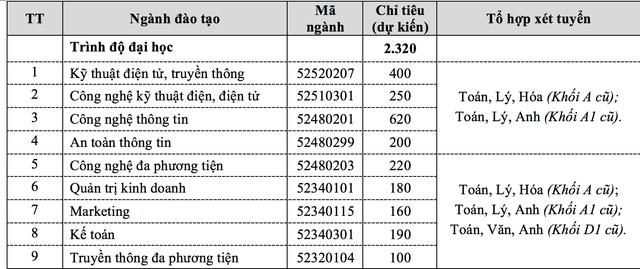 Học viện Công nghệ Bưu chính viễn thông không giới hạn số ngành đăng ký xét tuyển - 1