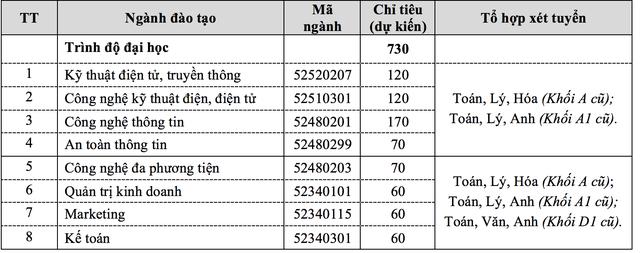 Học viện Công nghệ Bưu chính viễn thông không giới hạn số ngành đăng ký xét tuyển - 2