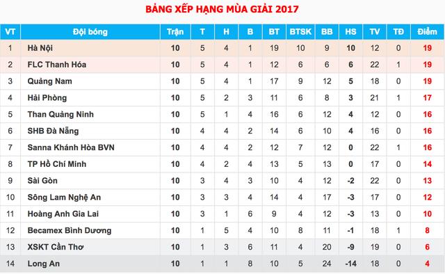 Vòng 11 V-League 2017: Quảng Nam lên ngôi đầu bảng? - 3