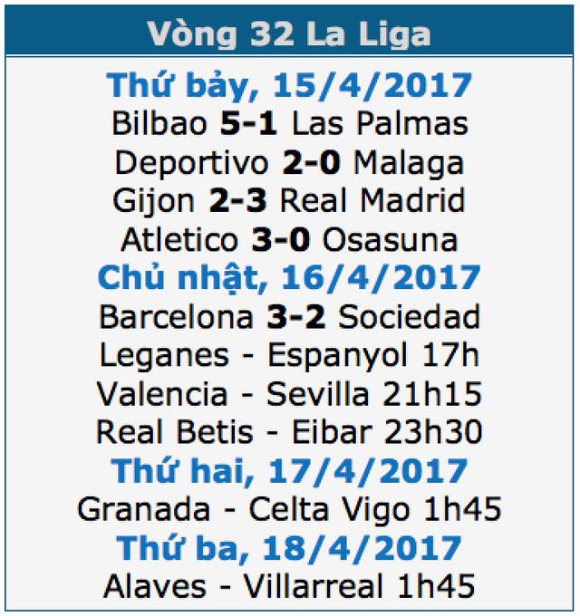 Barcelona 3-2 Sociedad: Cú đúp của Messi - 1