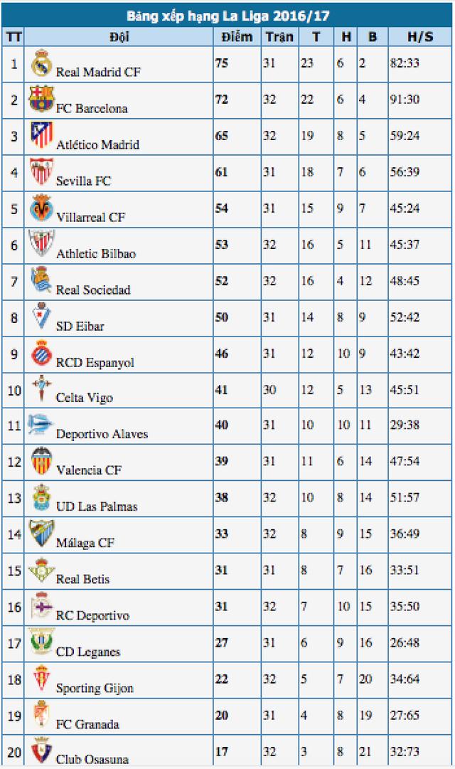 Barcelona 3-2 Sociedad: Cú đúp của Messi - 5