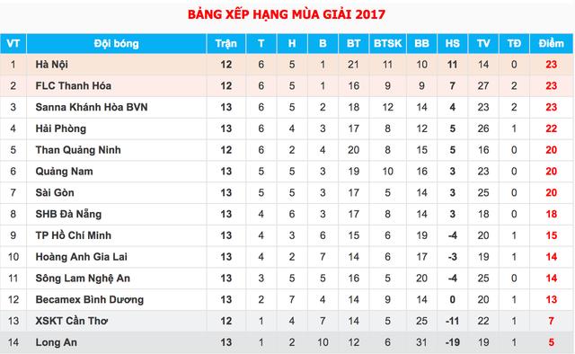 Đội bóng của Công Vinh thua đậm Khánh Hòa trên sân nhà - 4