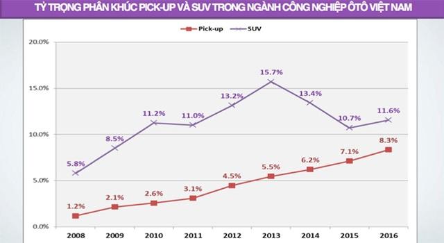Nguồn: Hiệp hội các nhà sản xuất ôtô Việt Nam