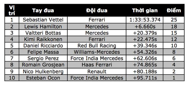 Đánh bại Hamilton và Bottas, Vettel có chiến thắng chặng thứ 2 - 15