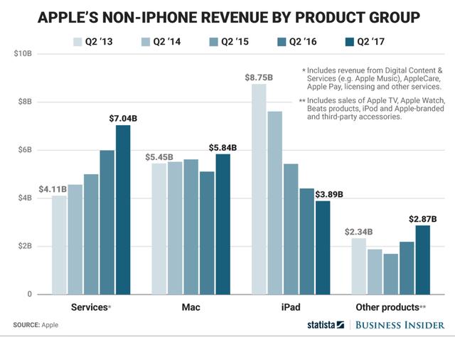 Bảng thống kê doanh thu của các mảng sản phẩm, dịch vụ của Apple ngoài iPhone.