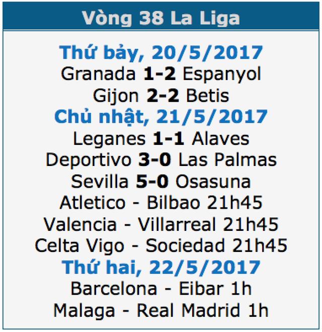 Real Madrid lên ngôi vô địch La Liga tại La Rosaleda? - 1