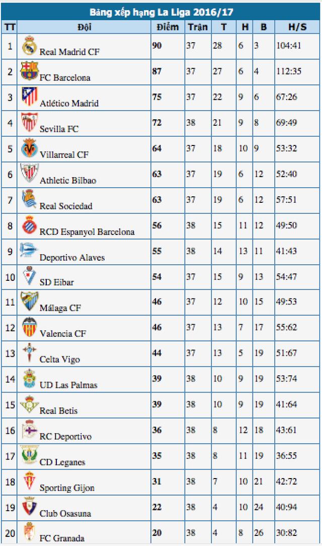 Real Madrid lên ngôi vô địch La Liga tại La Rosaleda? - 5