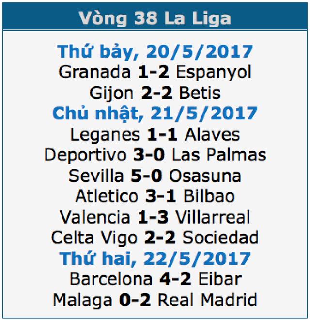 C.Ronaldo lập công, Real Madrid lên ngôi vô địch La Liga - 1