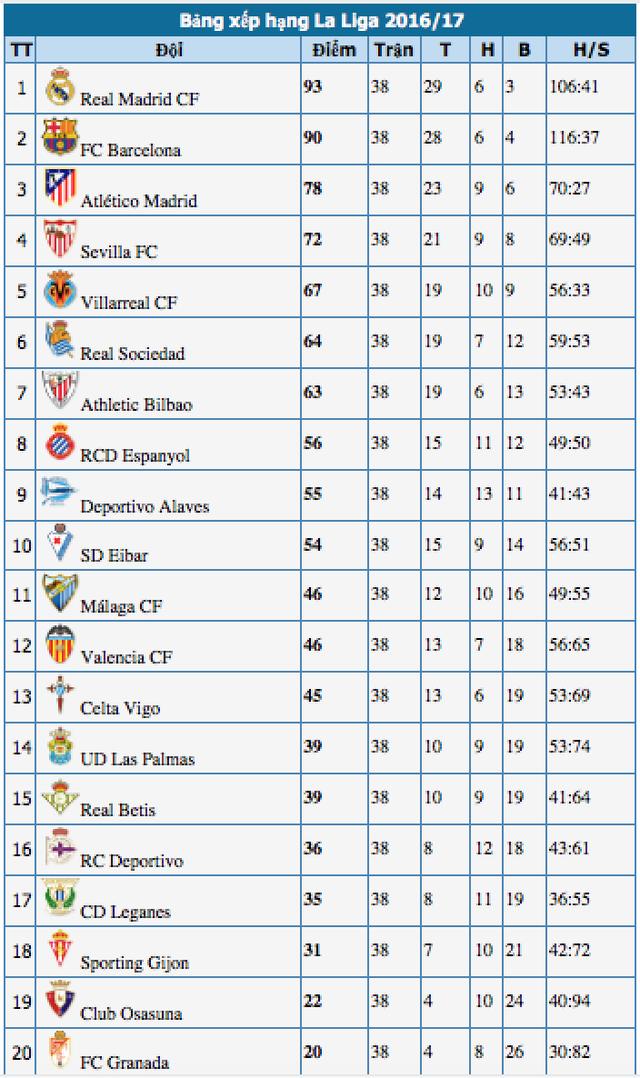 C.Ronaldo lập công, Real Madrid lên ngôi vô địch La Liga - 5
